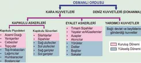 osmanli ordu teskilati