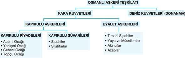osmanlı askeri teskilati